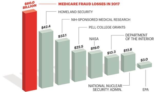 AARP Medicare Fraud Infographic