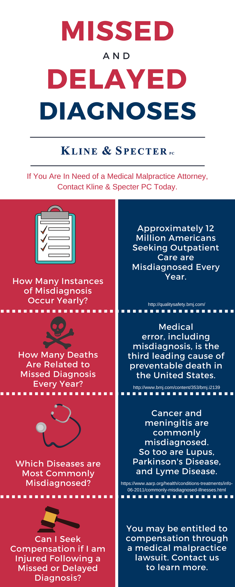 Infographic: Delayed Diagnosis Stats